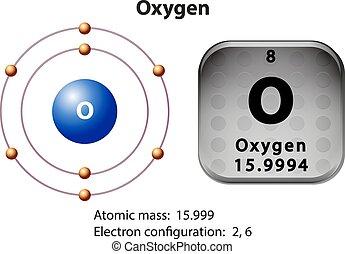 diagrama, símbolo, electrón, oxígeno
