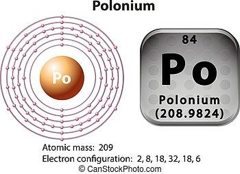 diagrama, símbolo, electrón, polonium