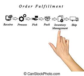 diagrama, satisfacción de orden