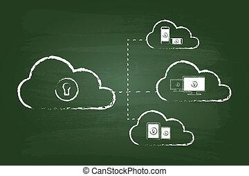 diagrama, segurança, nuvem