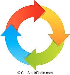 diagrama, setas, circular