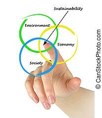 diagrama, sustainability, apresentação