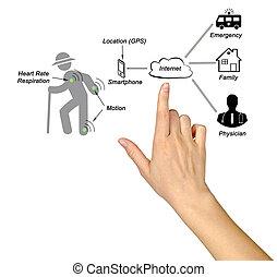 diagrama, telemedicine