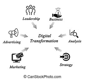 diagrama, transformação, digital
