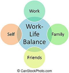diagrama, vida, equilíbrio, trabalho