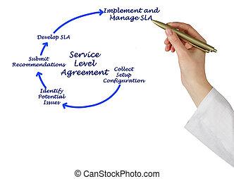 diagramm, abkommen, service, wasserwaage