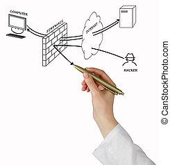 diagramm, brandmauer