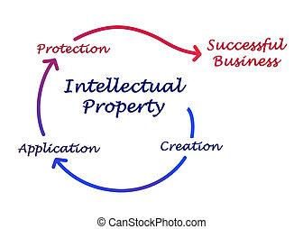 diagramm, eigenschaft, intellektuell