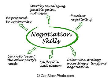 diagramm, fähigkeiten, verhandlung