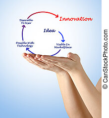 diagramm, innovation