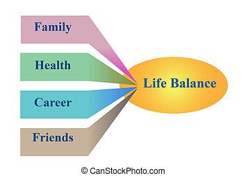 diagramm, leben, gleichgewicht