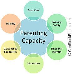 diagramm, parenting, kapazität, geschaeftswelt