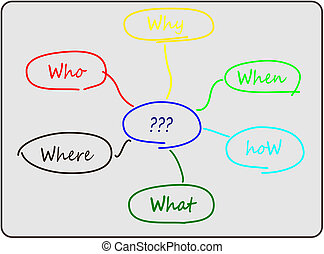 diagramm, problem, lösen, 6w