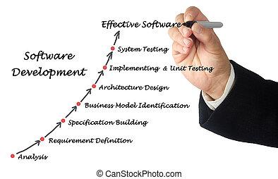 diagramm, prozess, entwicklung, software