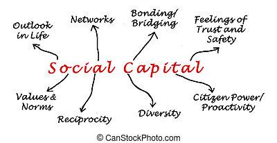 diagramm, sozial, hauptstadt