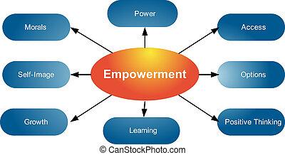 diagramm, stärkung, qualities, geschaeftswelt