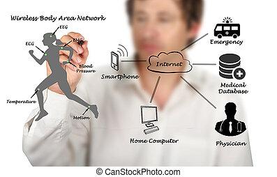 diagramm,  telemedicine
