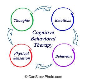 diagramm, therapie, cognitive-behavioral