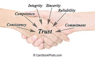 diagramm, vertrauen