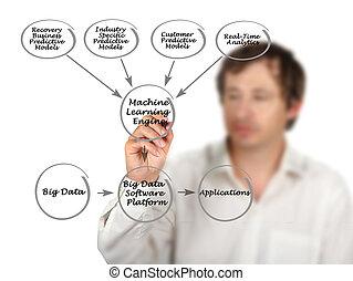 diagramm, von, groß, datenverarbeitung