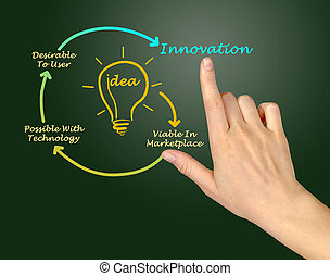 diagramm, von, innovation