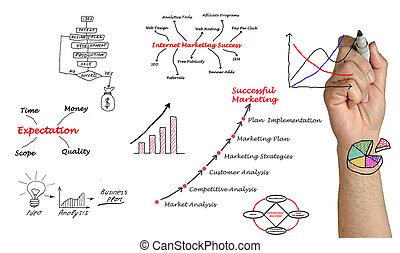 diagramm, von, marketing