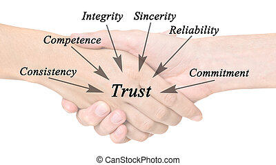 diagramm, von, vertrauen