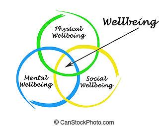 diagramm, von, wellbeing