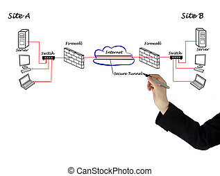 diagramm, vpn, zwischen, server