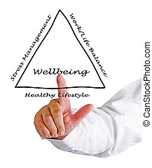 diagramm, wellbeing