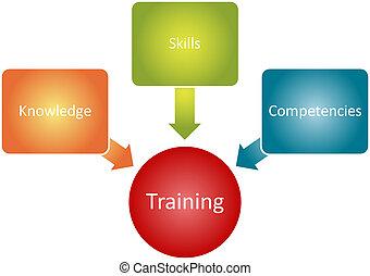 diagramma, addestramento, componenti, affari