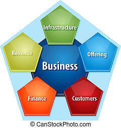 diagramma, affari, componenti, illustrazione