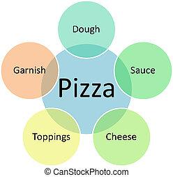 diagramma, affari, pizza
