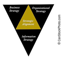 diagramma, allineamento, strategico
