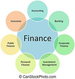 diagramma, classificazione, finanza, affari