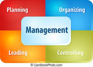 diagramma, componenti, amministrazione, illustrazione affari