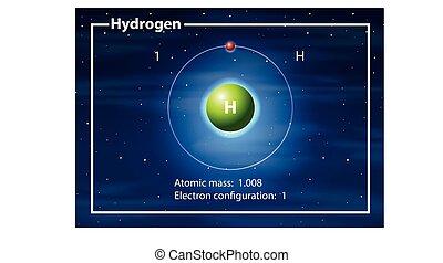 diagramma, concetto, idrogeno, atomo