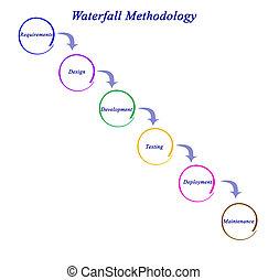 diagramma, di, cascata, metodologia