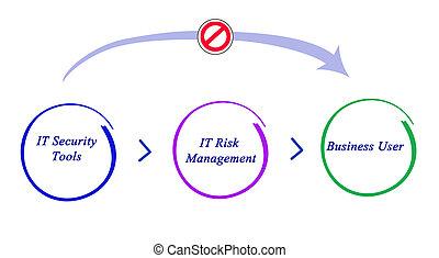 diagramma, di, esso, sicurezza