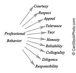 diagramma, di, professionale, comportamento