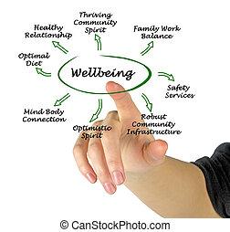 diagramma, di, wellbeing