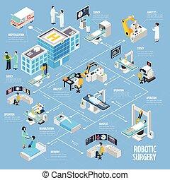 diagramma flusso, chirurgia, disegno, isometrico, robotic