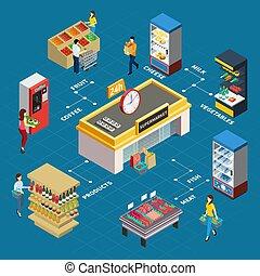 diagramma flusso, drogheria, isometrico, negozio
