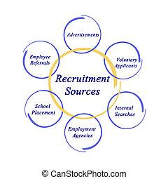 diagramma, fonti, reclutamento