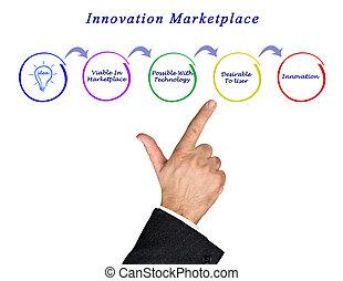 diagramma, innovazione