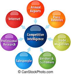 diagramma, intelligenza, competitivo, illustrazione affari