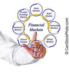 diagramma, mercati, finanziario