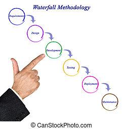diagramma, metodologia, cascata