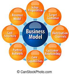 diagramma, modello, affari, componenti, illustrazione