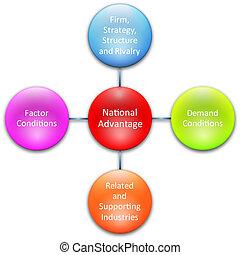 diagramma, nazionale, vantaggio, affari